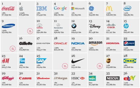 interbrandtop36brands