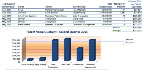 2nd Q Patent Value Quotient