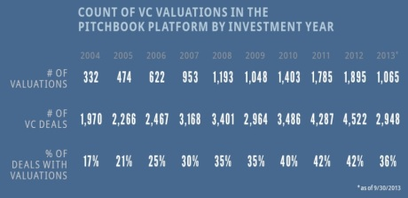 Count of VC valuations in the pitchbook platform by investment year