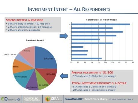 Investment Intent