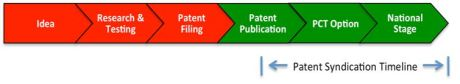 Patent Syndication Timeline