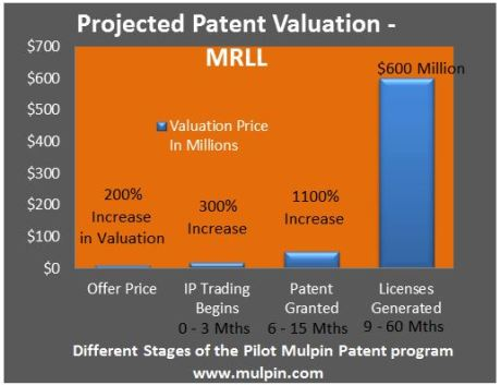 Projected Patent Valuation