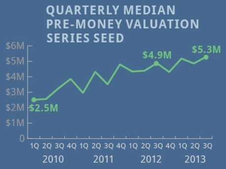 Quarterly median pre-money valuation series seed