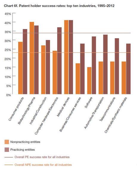 PWC 2013-patent-litigation-study Chart 6f