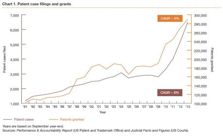 PWC 2014-patent-litigation-study Chart 1
