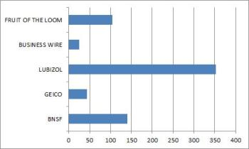 Chart 3.  Trademark Count by Sample Pool of Subsidiaries