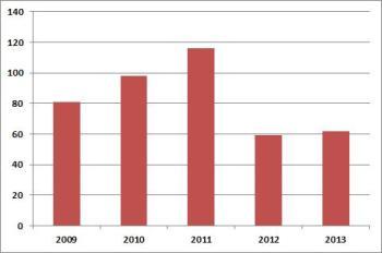 Chart 4. LED M&A Activity 2009 – 2013