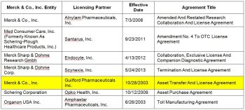 Table 1. Merck & Co. Inc. Licensing Activity