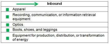 Figure 3.  Nike Inc. Inbound IP Activity by Industry Sector
