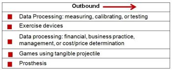 Figure 4.  Nike Inc. Outbound IP Activity by Industry Sector