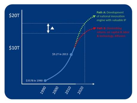 China_GDP_Growth_IP_Patents