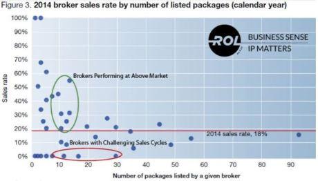2014 Broker sales rate