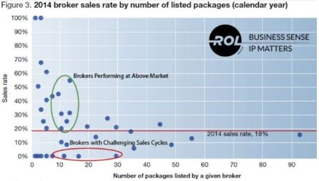 2014 Broker sales rate