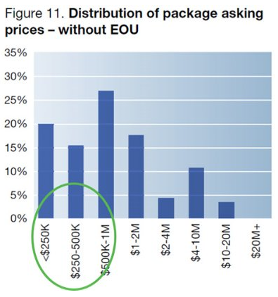 Distribution of package asking price - without EOU