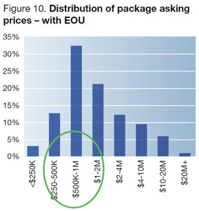 Distribution of Package asking prices
